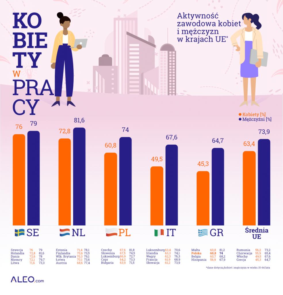 zatrudnienie kobiet